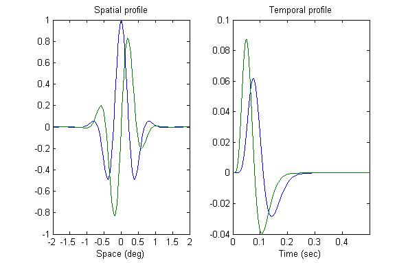 Matlab implementation of Energy Model